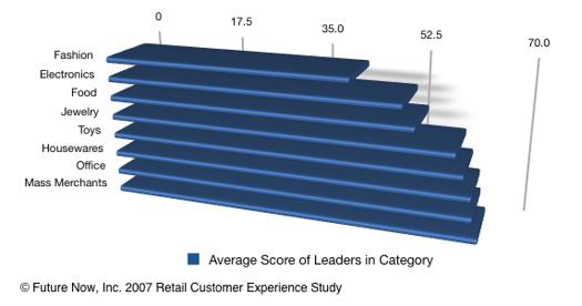 customerexperience2007
