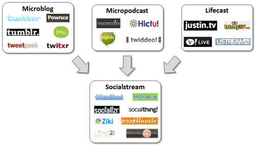 Social_Presence_Tools