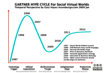 sl_hype_cycle