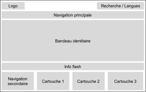 structuregenerique
