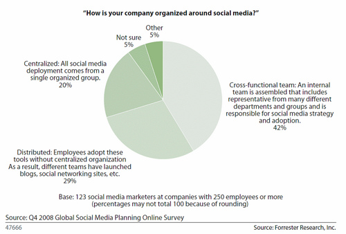 SocialMediaOrganizations