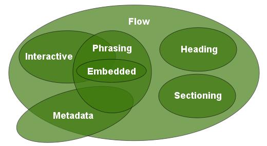content_model