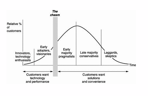 diffusion-innovation