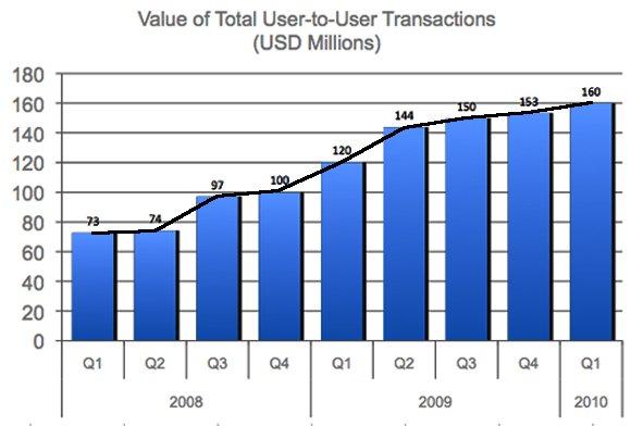 LS_transactions_2010