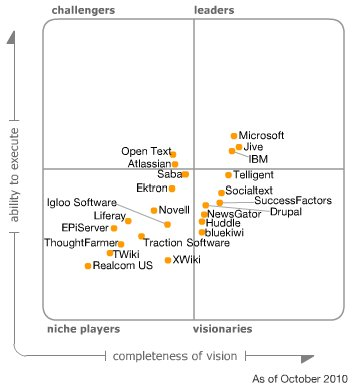 Gartner_Quadrant_2010