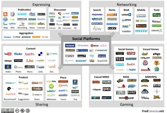 SocialMediaLandscape2009