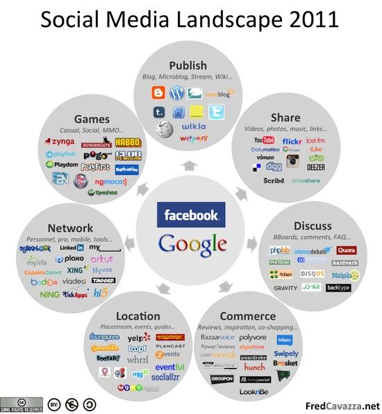 SocialMediaLandscape2011