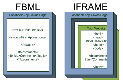 FBML_iFrame
