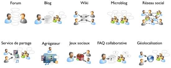Types_MediasSociaux