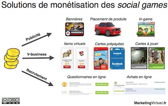 Monetisation_SocialGames