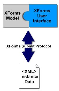 XForms_archi
