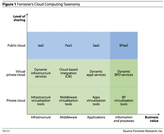 CloudComputingTaxonomy