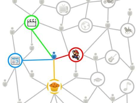 Interest_graph