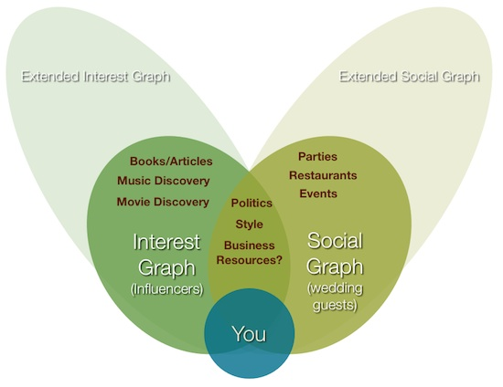Interest_Social_Graph