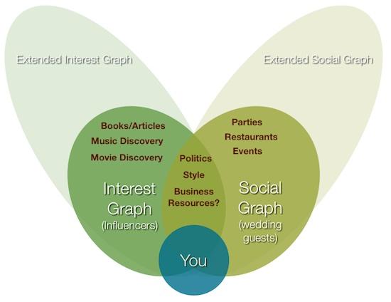 Interest_Social_Graph