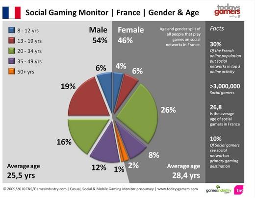 Social_Gaming_Age_Fr