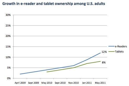 eReader-Tablet-growth