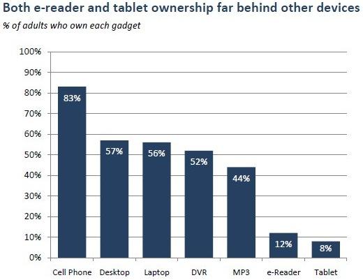 ereader-tablet-ownership