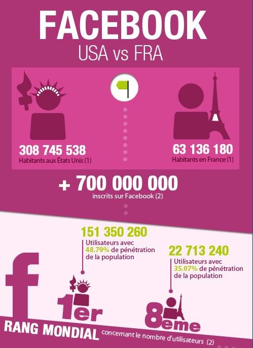 Facebook_Fr_USA