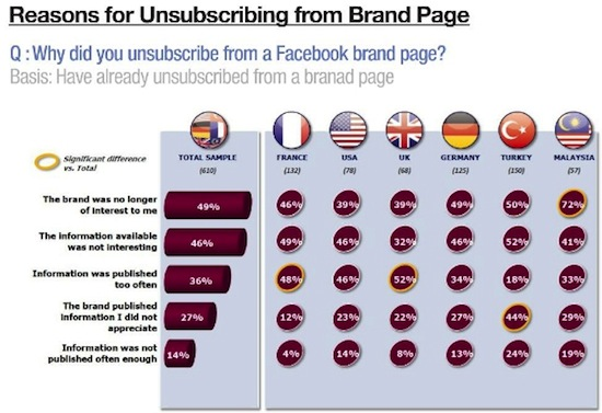 Reasons_Unsubscrib_Brand_Page