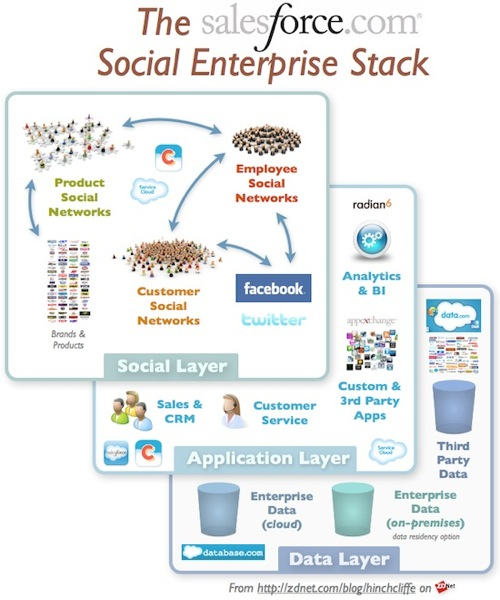 salesforce_social_stack