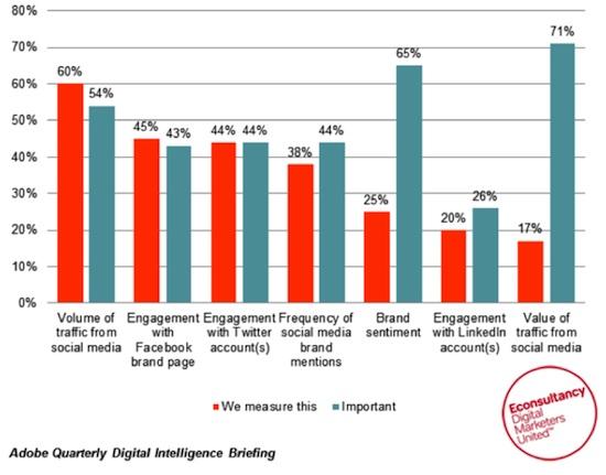 Social_media_measure