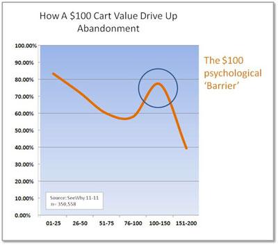 impact-usd100-cart