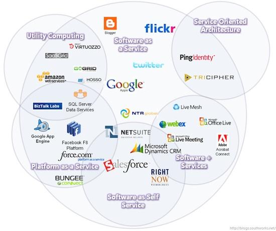 Cloud_Taxonomy