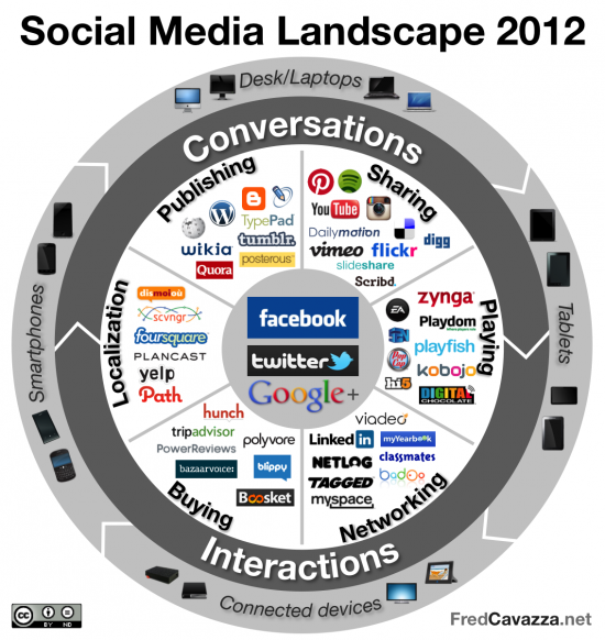 Social_Media_Landscape_2012-550x582