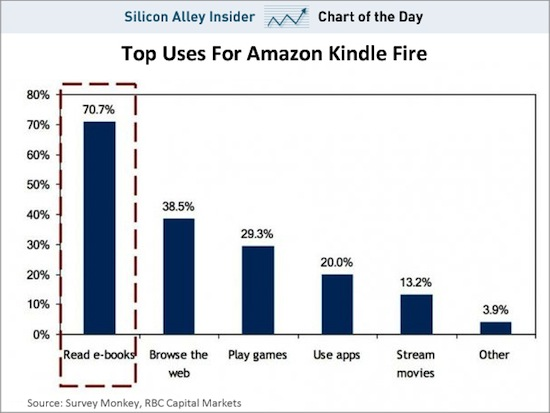 Kindle_Fire_Use