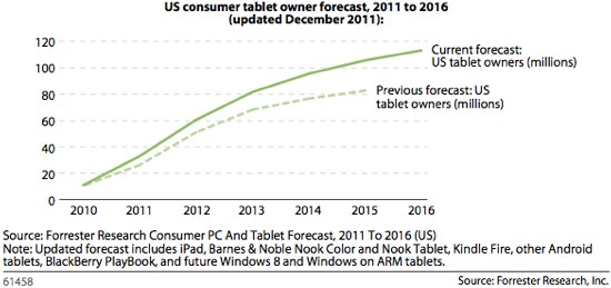 US_Tablet_Forecast-1