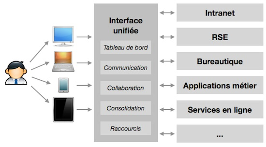 InterfaceUnifiee