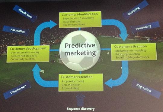 Predictive-1