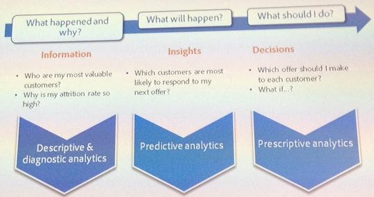 Predictive-4