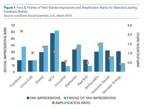 Facebook_Amplification