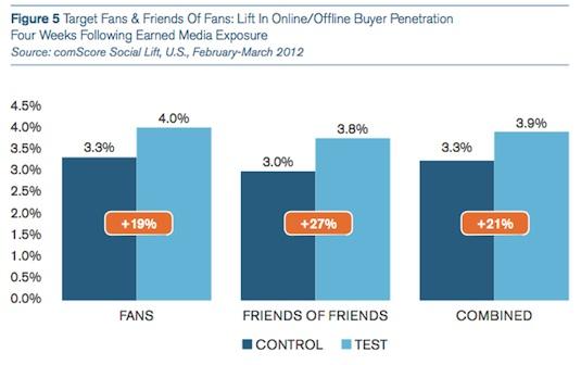 Lift_Buyers_Penetration