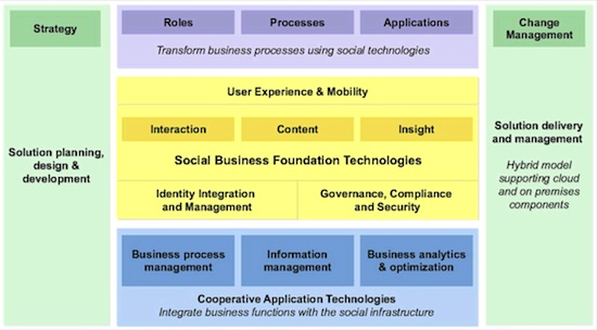social_business_framework_IBM
