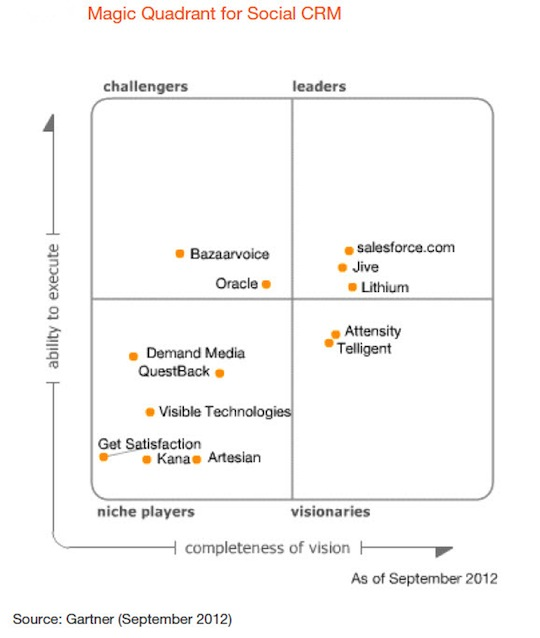 Magic-Quadrant-SCRM-2012