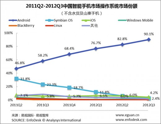 android_market_share_china