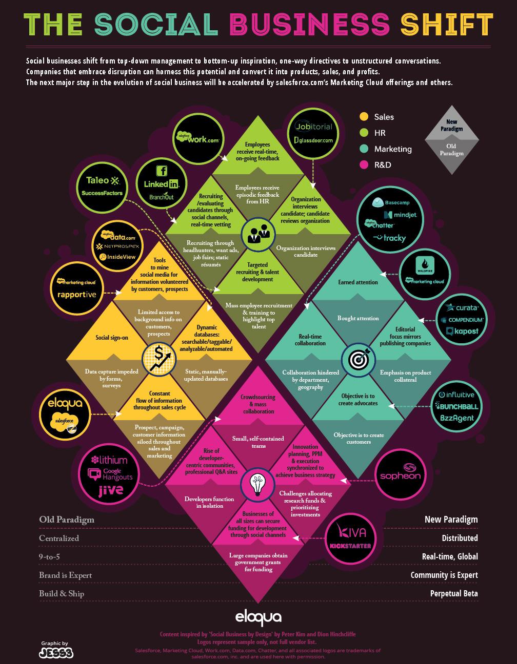 Social-Business-shift