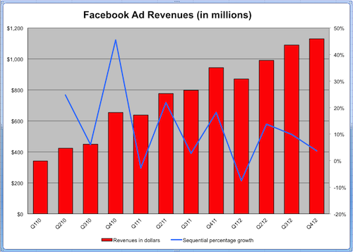 Facebook_Ad_Revenues_Growth