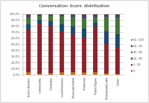 Facebook_Conversation_Score