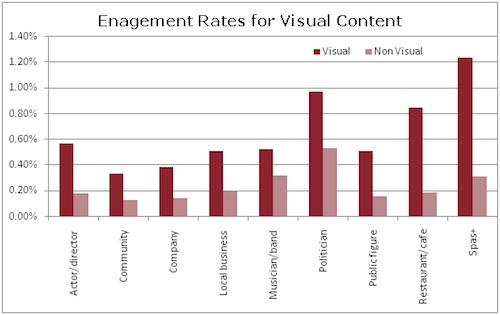 Facebook_Engagement_Rates_Visual