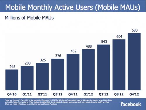 Facebook_Mobile-MAUs_2012
