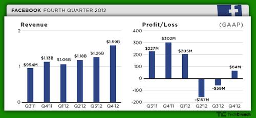 Facebook_Revenue-growth