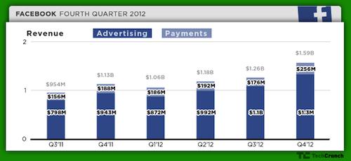 Facebook_Revenue-shares