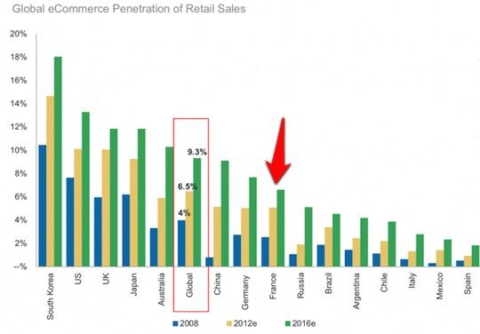 MG-eCo-Sales