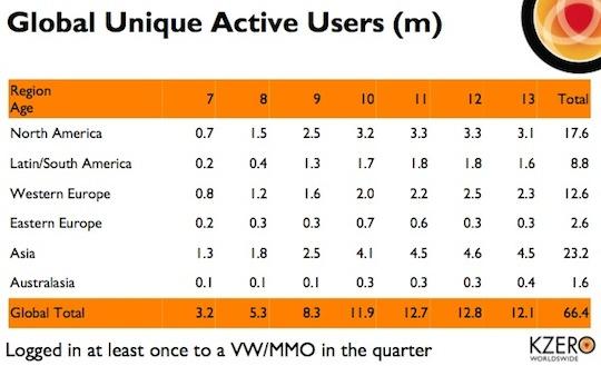 KZero-VW-Active-Users