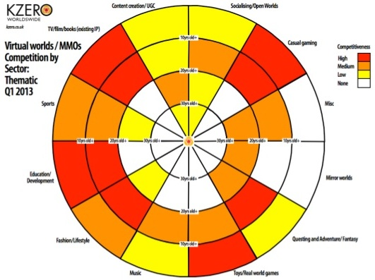 KZero_Radar-chart-Q1-2013-competition