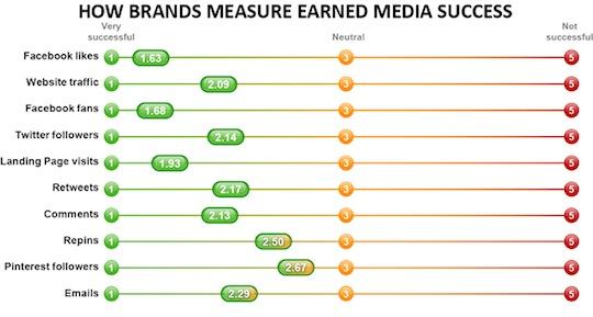 Technorati-2013-EarnedMediaSuccess
